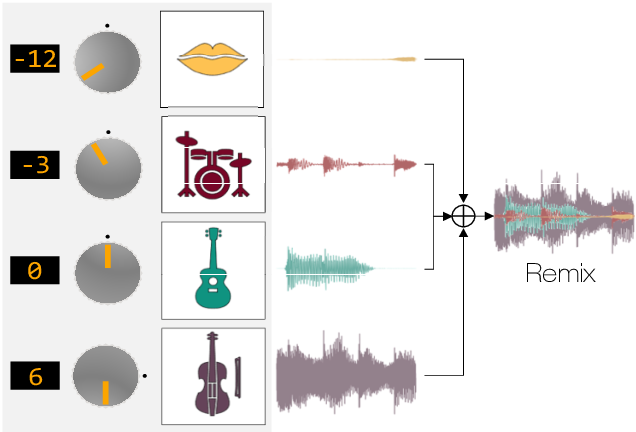 Figure 1 for Neural Remixer: Learning to Remix Music with Interactive Control