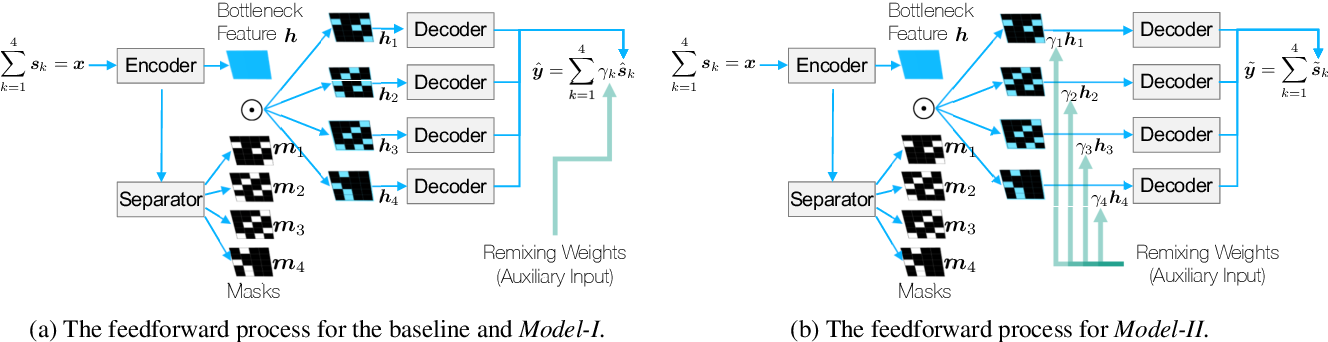 Figure 3 for Neural Remixer: Learning to Remix Music with Interactive Control