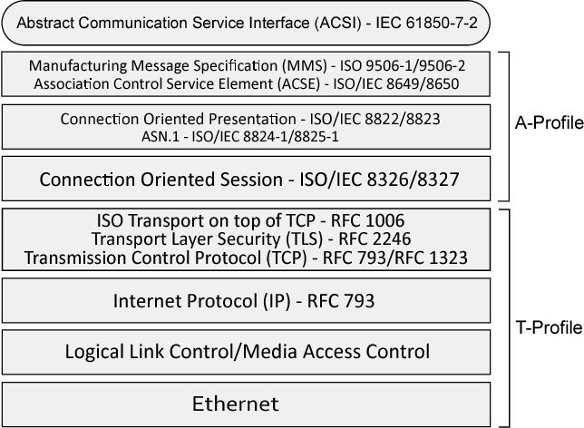 Figure 1 from Rejuvenation of the IEC 61850 protocol stack for MMS