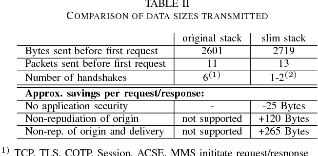 Table II from Rejuvenation of the IEC 61850 protocol stack for MMS
