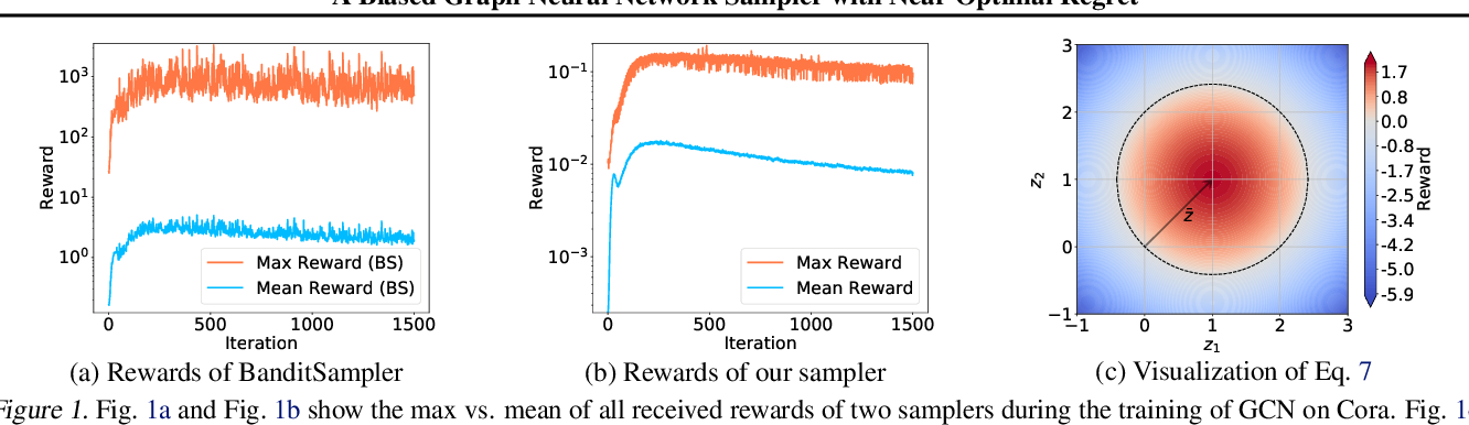 Figure 1 for A Biased Graph Neural Network Sampler with Near-Optimal Regret