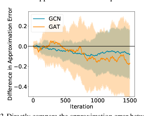 Figure 3 for A Biased Graph Neural Network Sampler with Near-Optimal Regret