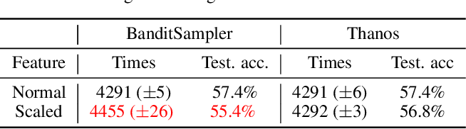 Figure 2 for A Biased Graph Neural Network Sampler with Near-Optimal Regret
