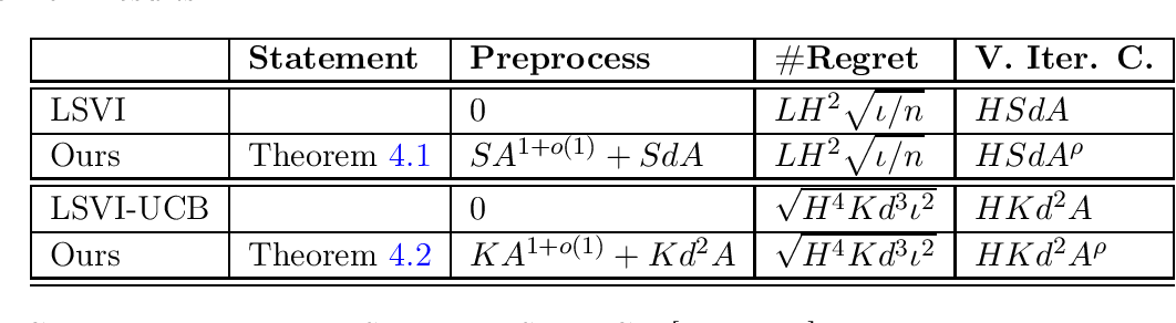 Figure 1 for Sublinear Least-Squares Value Iteration via Locality Sensitive Hashing