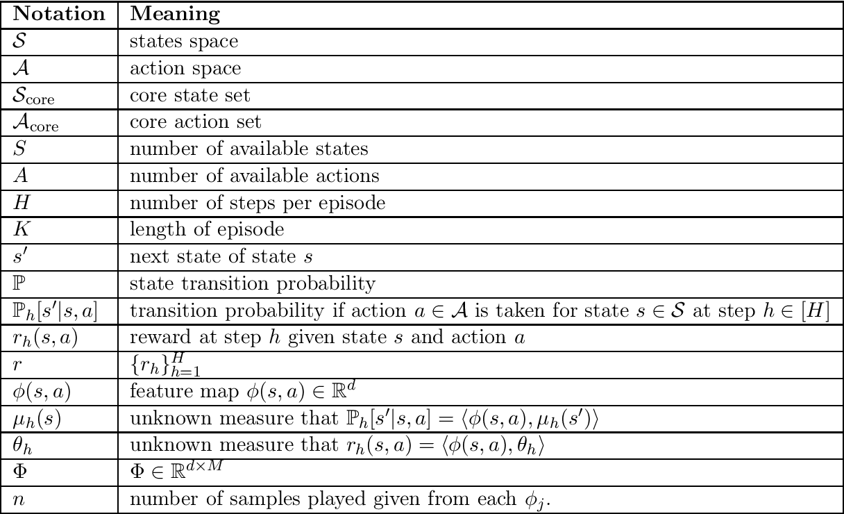 Figure 2 for Sublinear Least-Squares Value Iteration via Locality Sensitive Hashing