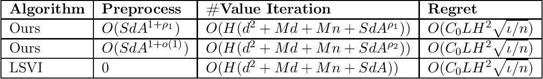 Figure 3 for Sublinear Least-Squares Value Iteration via Locality Sensitive Hashing