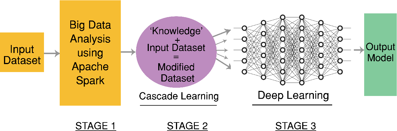 Figure 1 for A Big Data Analysis Framework Using Apache Spark and Deep Learning