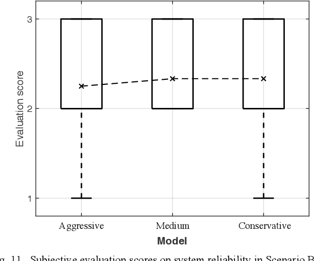 Figure 3 for Analysis of Truck Driver Behavior to Design Different Lane Change Styles in Automated Driving