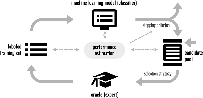 Figure 1 for Limitations of Assessing Active Learning Performance at Runtime