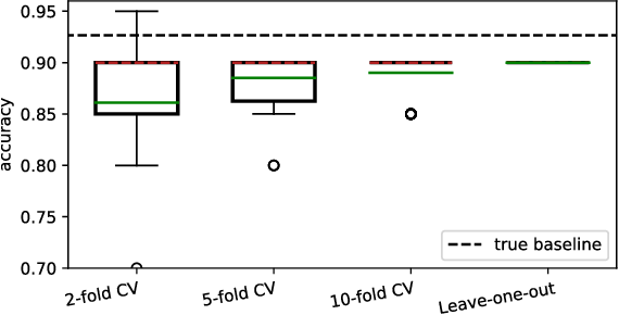 Figure 4 for Limitations of Assessing Active Learning Performance at Runtime