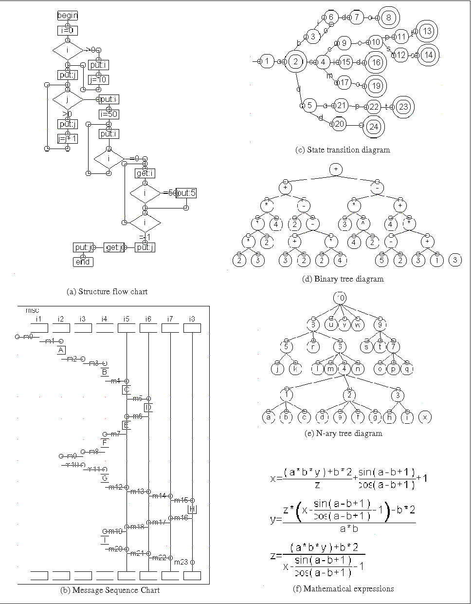 Figure 3 From Automatic Construction Of Intelligent Diagram Editors Examples State Transition Diagrams Example Applications
