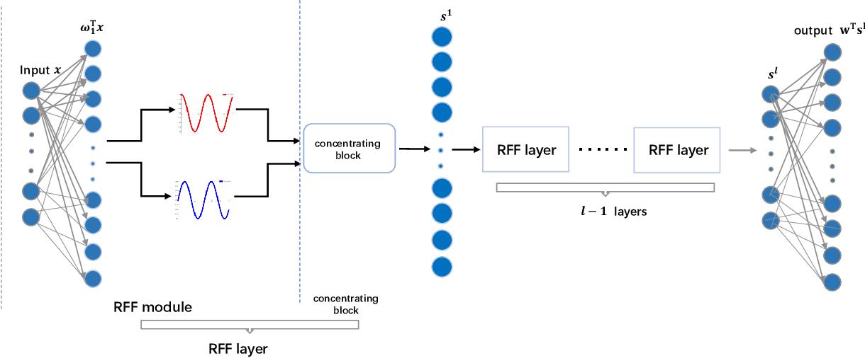 Figure 1 for Deep Kernel Learning via Random Fourier Features