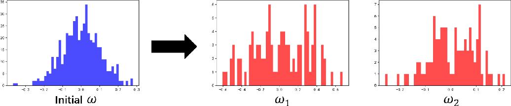 Figure 3 for Deep Kernel Learning via Random Fourier Features