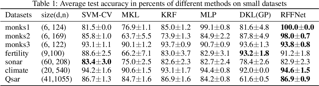 Figure 2 for Deep Kernel Learning via Random Fourier Features