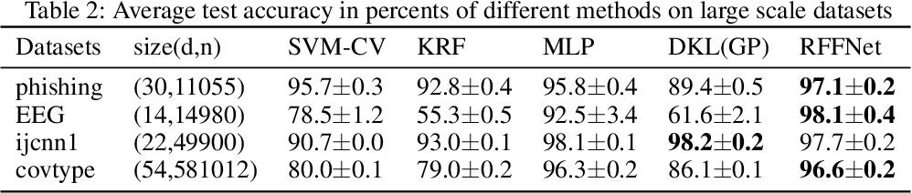 Figure 4 for Deep Kernel Learning via Random Fourier Features
