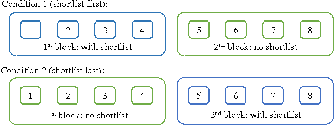 Figure 3 for Using Shortlists to Support Decision Making and Improve Recommender System Performance