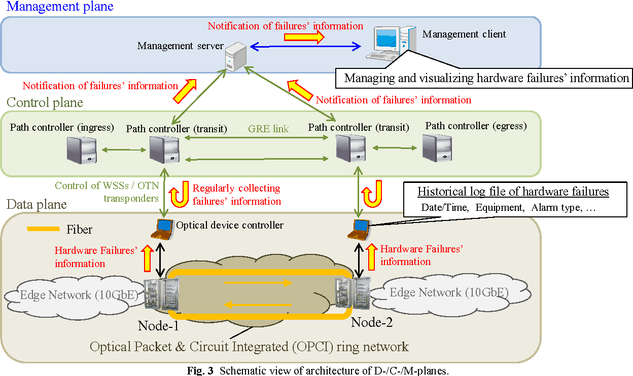 Management Architecture Against Hardware Failures In An Optical Fiber Optics Integrated Circuits Images Buy Packet And Circuit Network Semantic Scholar