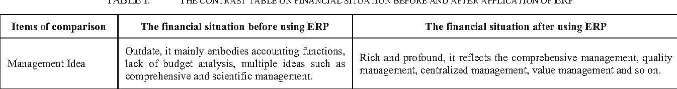 The research on financial management of group company based on