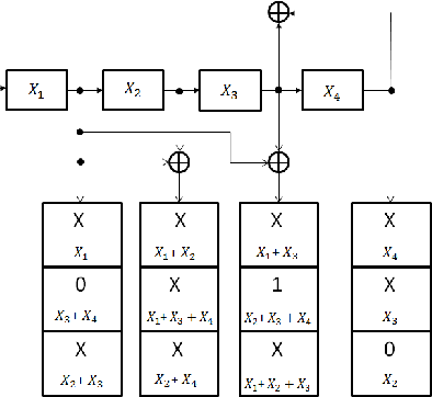 Fig. 1. Test pattern that cannot be generated by the LFSR+PS structure. (Equations x3 + x4 = 0, x2 + x3 + x4 = 1, x2 = 0 cannot be simultaneously satisfied).