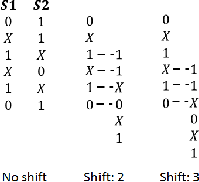 Fig. 2. Two valid shifts between the two sequences