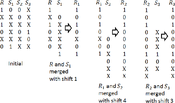 Fig. 4. Example of sequence merging as guide for selecting shifts