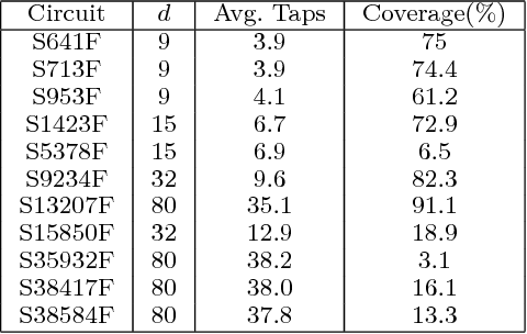 TABLE IV Performance of approach [3] with d < m and separation L