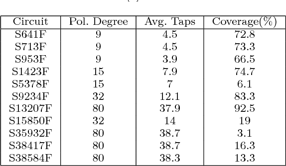 TABLE V Performance of approach [3] with d < m and separation 2L