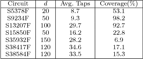 TABLE VI Performance of approach [3] with d = m and separation L