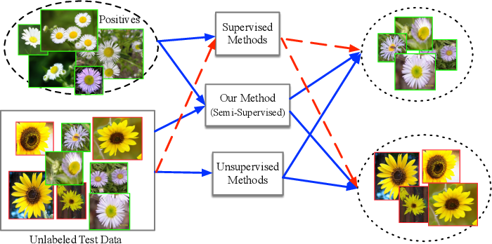 Figure 1 for Learning Competitive and Discriminative Reconstructions for Anomaly Detection