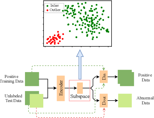 Figure 3 for Learning Competitive and Discriminative Reconstructions for Anomaly Detection