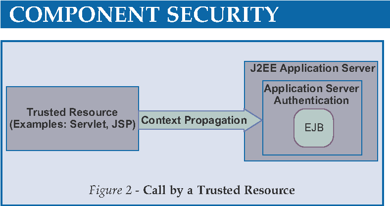 PDF] Component Security Design Considerations for J 2 EE and   Net