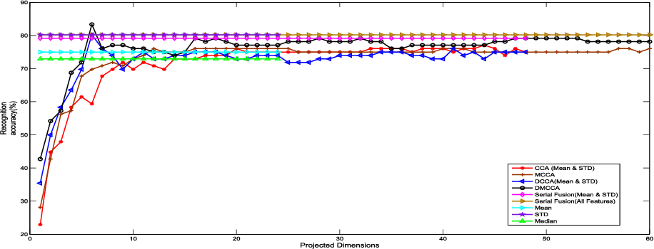 Figure 4 for Discriminative Multiple Canonical Correlation Analysis for Information Fusion