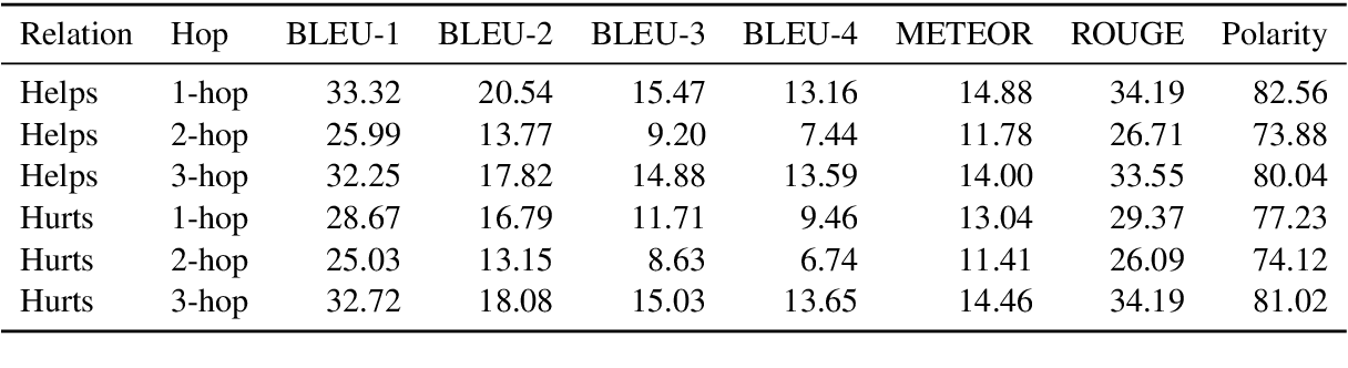 Figure 4 for EIGEN: Event Influence GENeration using Pre-trained Language Models