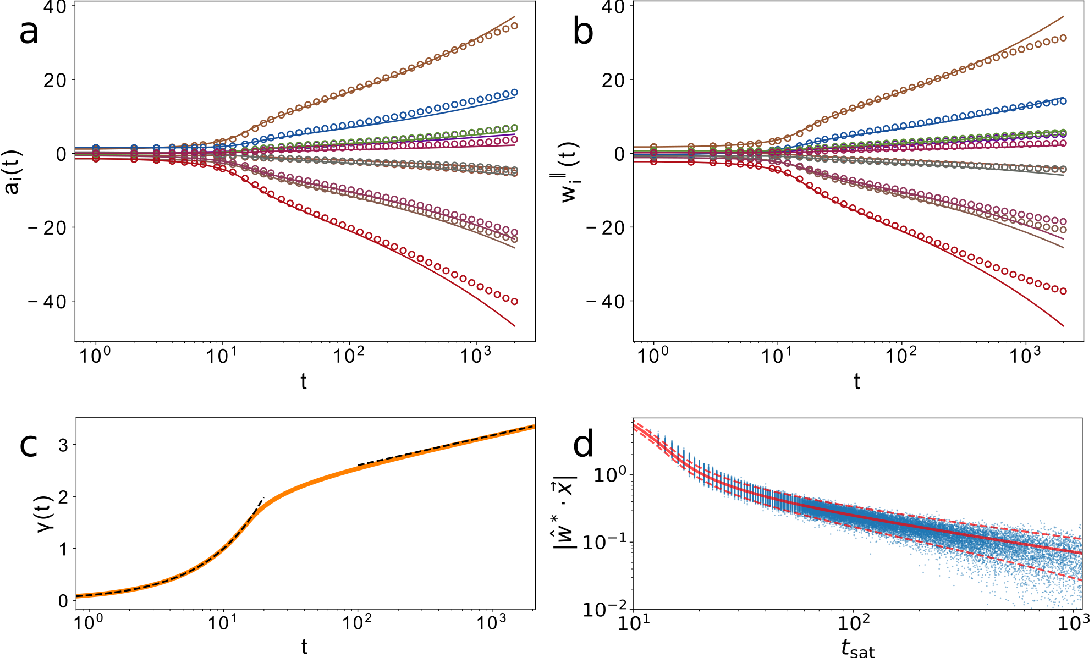 Figure 1 for An analytic theory of shallow networks dynamics for hinge loss classification