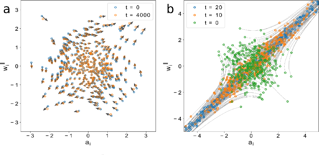 Figure 2 for An analytic theory of shallow networks dynamics for hinge loss classification