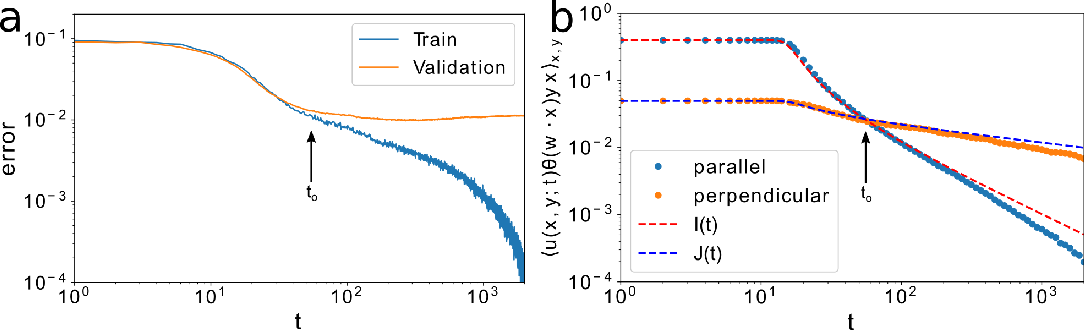 Figure 3 for An analytic theory of shallow networks dynamics for hinge loss classification