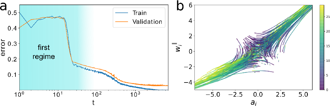 Figure 4 for An analytic theory of shallow networks dynamics for hinge loss classification