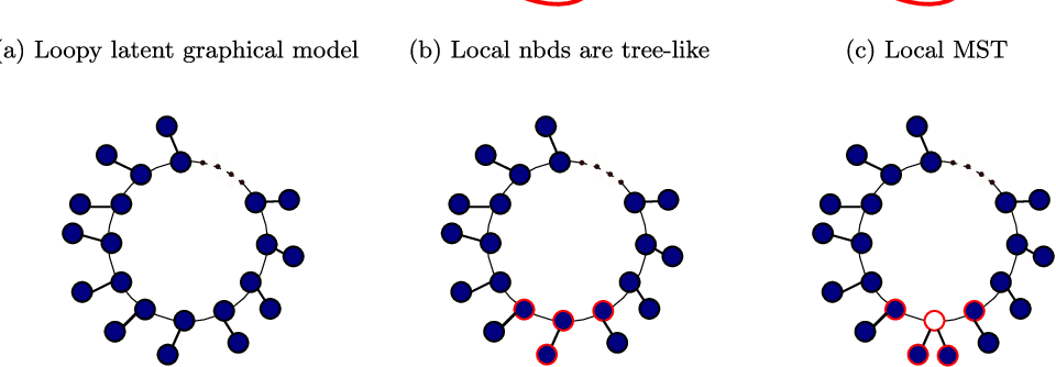 Figure 3 for Learning loopy graphical models with latent variables: Efficient methods and guarantees