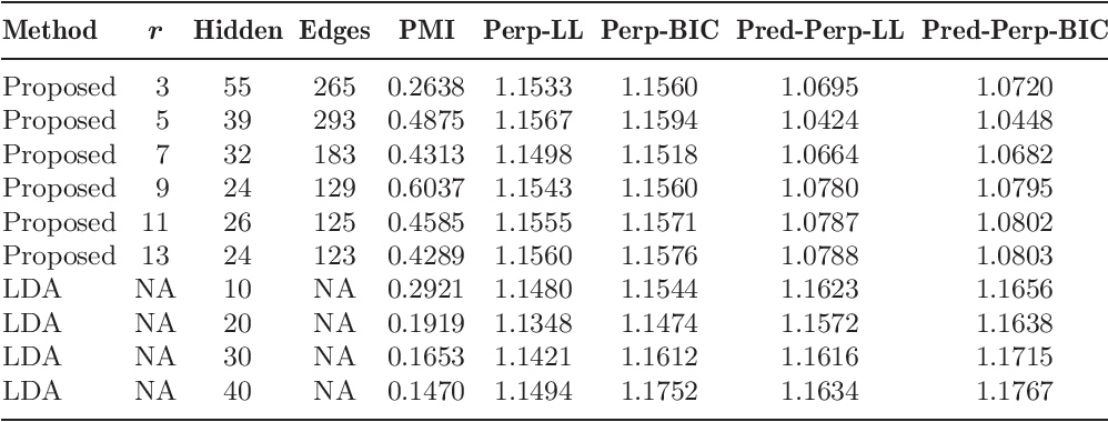 Figure 2 for Learning loopy graphical models with latent variables: Efficient methods and guarantees