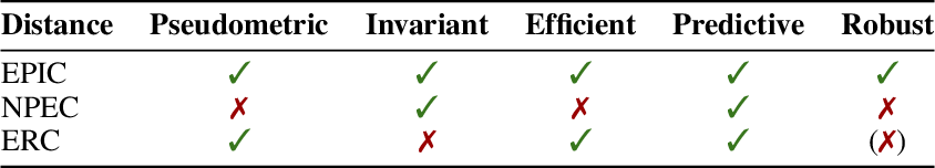 Figure 1 for Quantifying Differences in Reward Functions