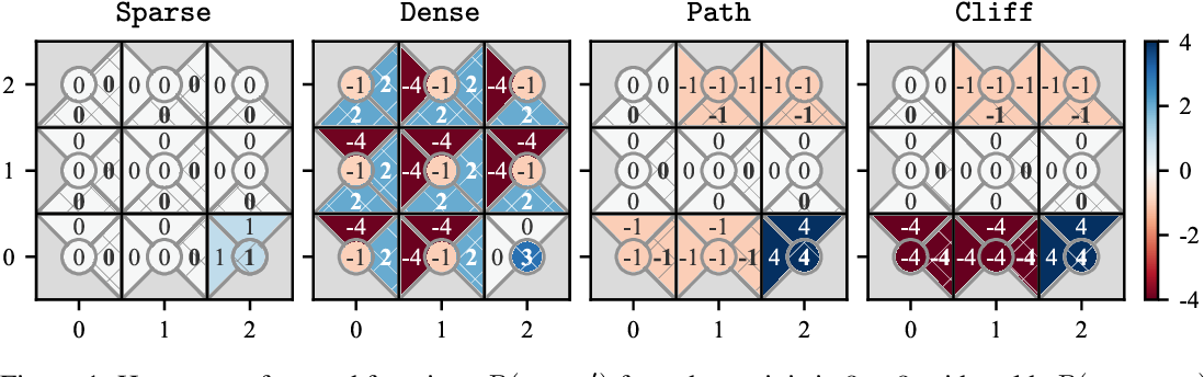 Figure 2 for Quantifying Differences in Reward Functions