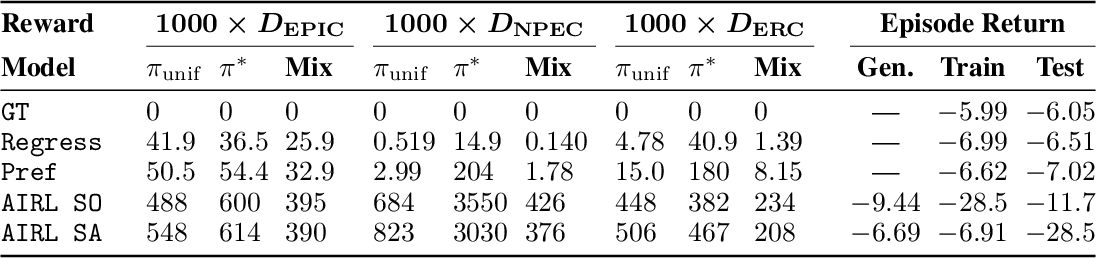 Figure 4 for Quantifying Differences in Reward Functions