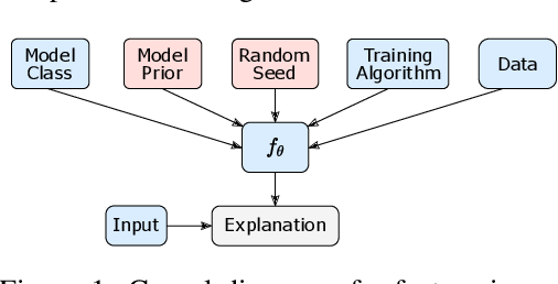 Figure 1 for Search Methods for Sufficient, Socially-Aligned Feature Importance Explanations with In-Distribution Counterfactuals