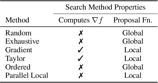 Figure 2 for Search Methods for Sufficient, Socially-Aligned Feature Importance Explanations with In-Distribution Counterfactuals