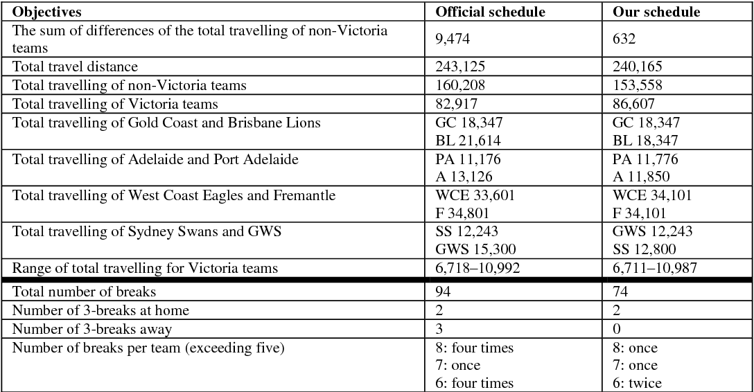 sports leagues scheduling briskorn dirk