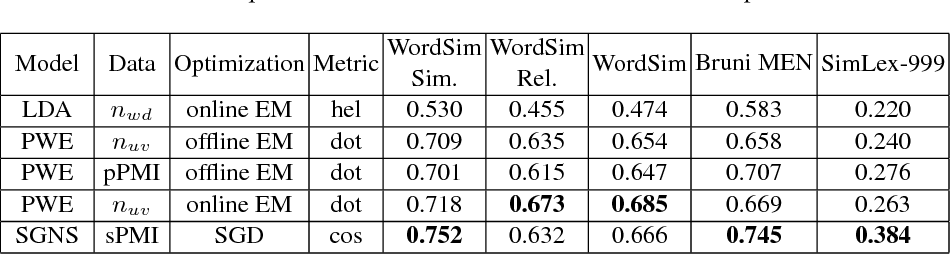 Figure 2 for Interpretable probabilistic embeddings: bridging the gap between topic models and neural networks