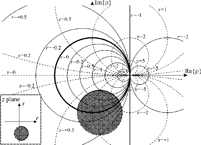 Figure 1 From A 3 D Smith Chart Based On The Riemann Sphere For