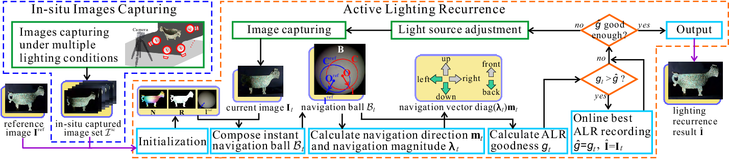 Figure 2 for Active Lighting Recurrence by Parallel Lighting Analogy for Fine-Grained Change Detection