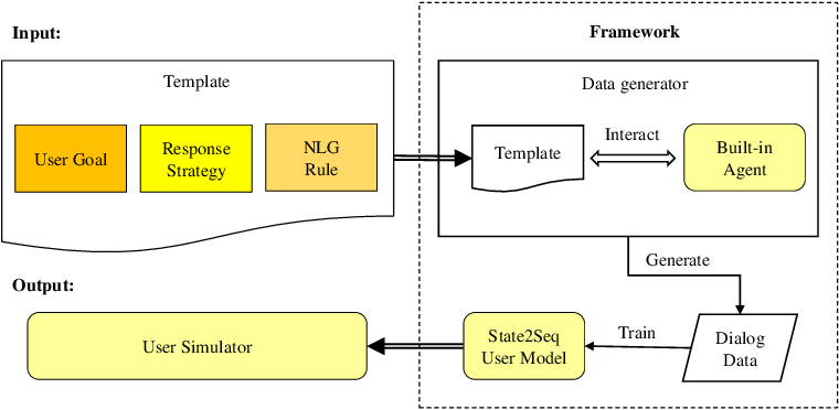 Figure 1 for A Corpus-free State2Seq User Simulator for Task-oriented Dialogue