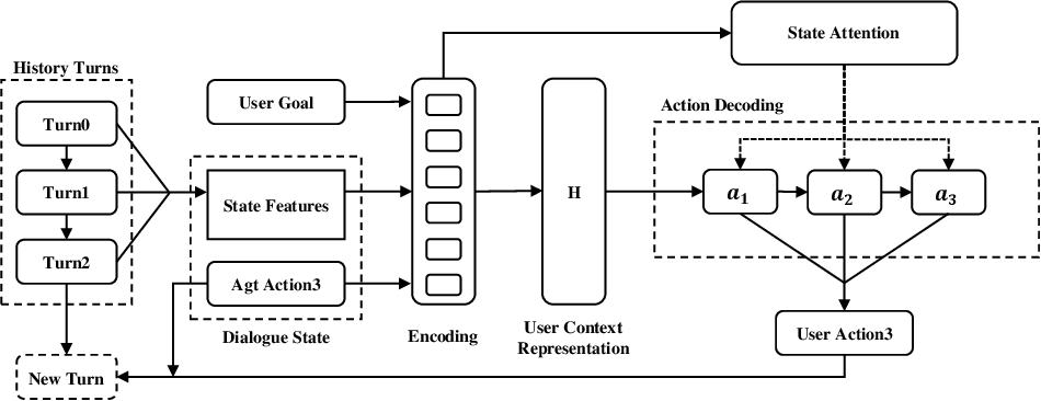 Figure 3 for A Corpus-free State2Seq User Simulator for Task-oriented Dialogue